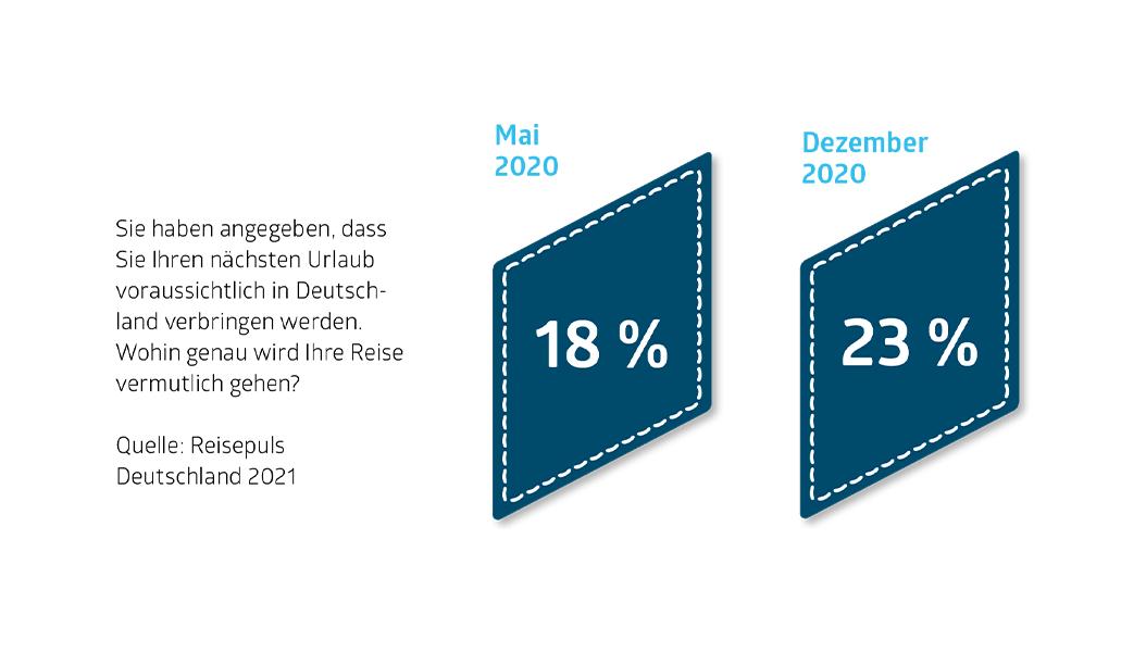 Sie haben angegeben, dass Sie Ihren nächsten Urlaub voraussichtlich in Deutschland verbringen werden. Wohin genau wird Ihre Reise vermutlich gehen?  Quelle: ReisePuls Deutschland 2021