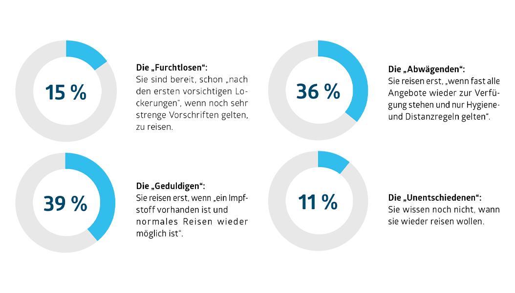 Unter welchen Bedingungen (am Reiseziel) sind Sie bereit eine neue Reise zu buchen?  Vorausgesetzt Reisen ist grundsätzlich wieder möglich? (Total/N=1009) Quelle: Reisepuls Deutschland 2021