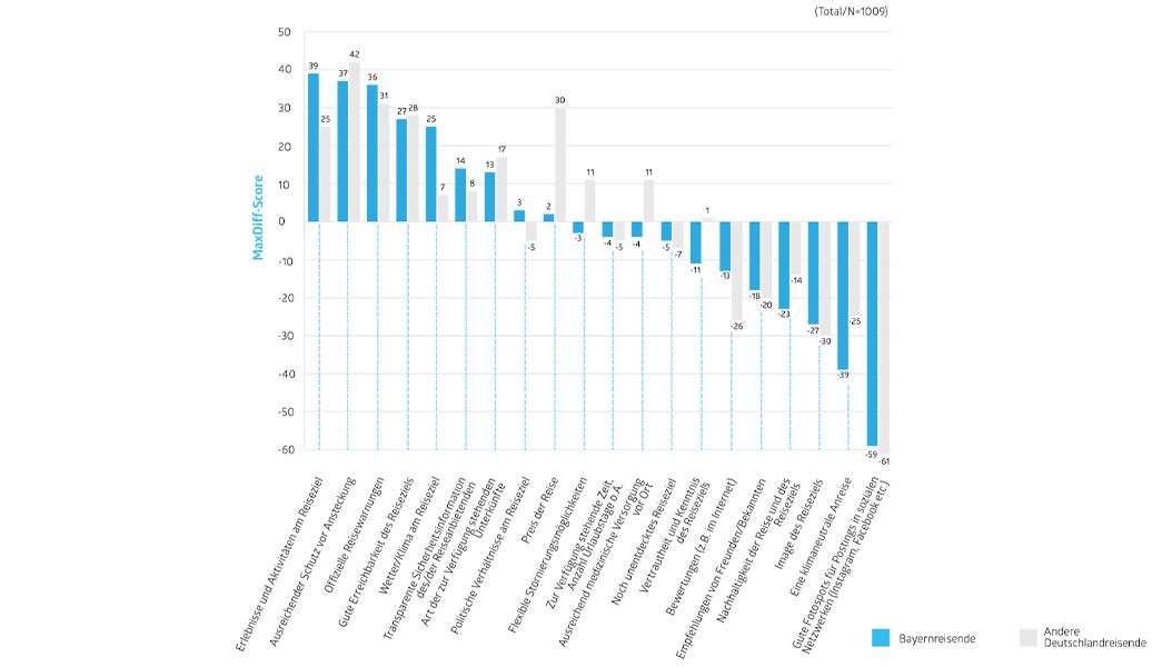 Bitte wählen Sie immer jeweils den Faktor aus, der den größten und den geringsten Einfluss auf Ihre Reiseentscheidung hat.  MaxDiff Score: Prozentsatz, der anzeigt, wie oft ein Faktor als bester Faktor gewählt wird. Positiver Score: ein Faktor wird öfter als bester Faktor gewählt. Negativer Score: ein Faktor wird öfter als schlechtester Faktor gewählt.  Quelle: ReisePuls Deutschland Mai 2021